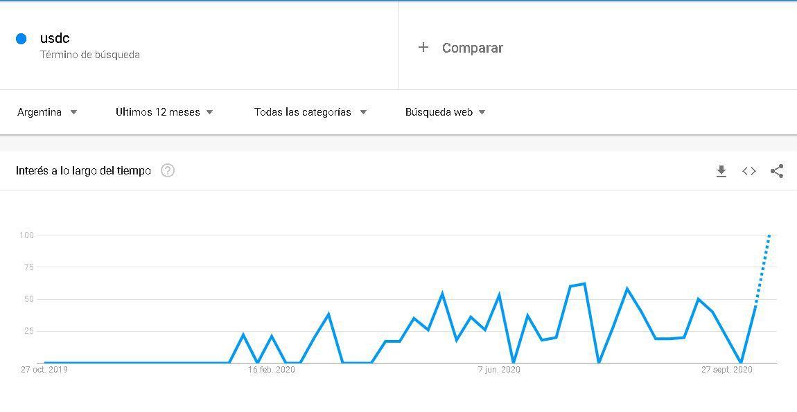 """Puntuación de 100 en el término """"USDC"""" según el indicador de Google Trends en Argentina."""