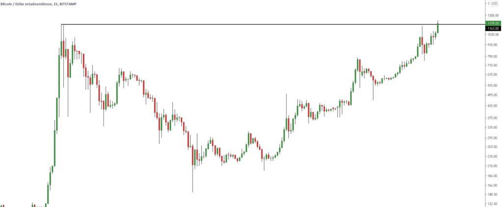"""Rotura del """"all time high"""" de Bitcoin en $1.163 dólares el día 23 de febrero de 2017. Gráfico: TradingView."""