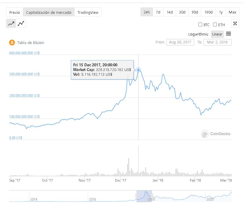 Capitalización total de Bitcoin alcanzada el 15 de diciembre de 2017. Fuente: CoinGecko.