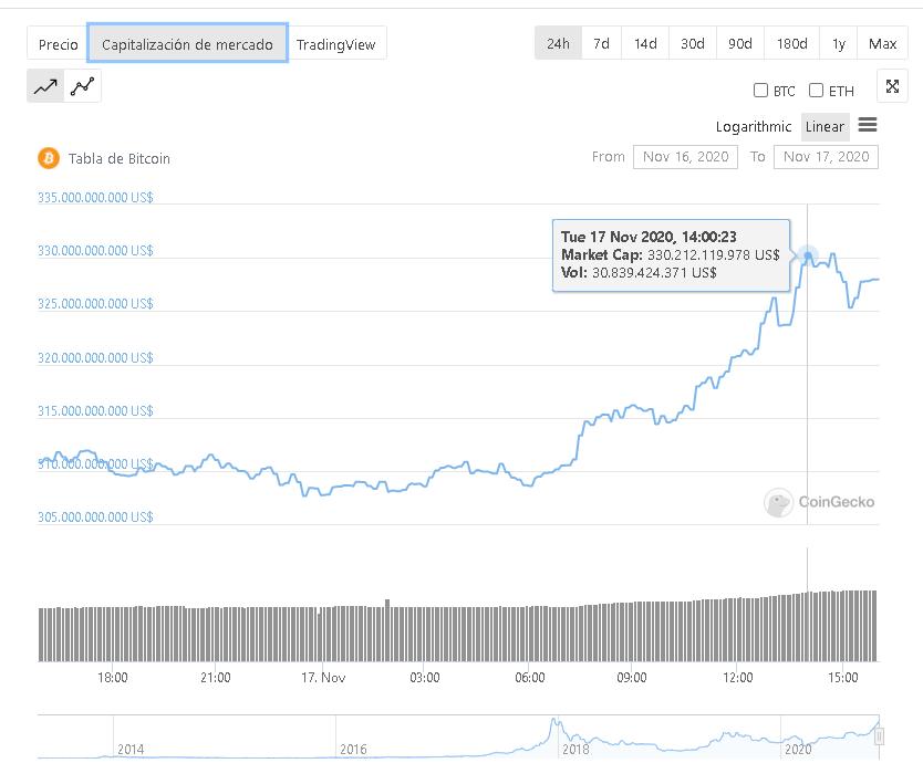 Capitalización total de Bitcoin alcanzada el su nuevo máximo histórico del 17 de noviembre de 2020. Fuente: CoinGecko.