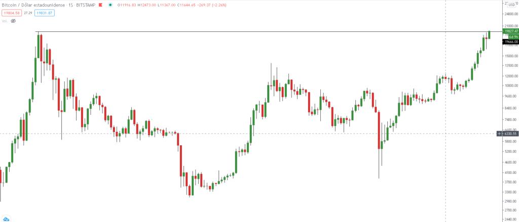 Momento en el que Bitcoin ha roto su máximo histórico en su cotización de Bitstamp, el máximo histórico anterior de este mercado se dio el 17 de diciembre de 2017. Gráfico: TradingView.