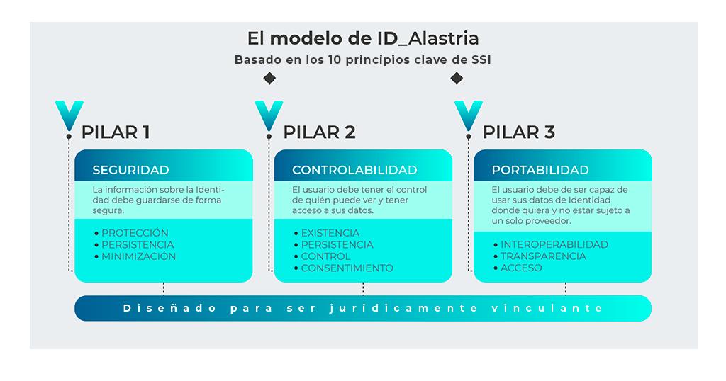 ID Model Esp 1