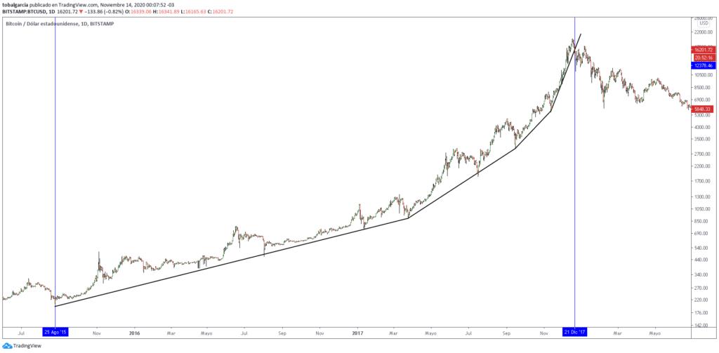 Parabolic movement bitcoin