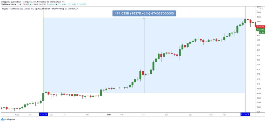 Incremento de 99.000% en la capitalización del mercado de altcoins durante la