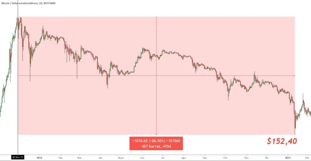 Primer gran corrección de Bitcoin registrada en TradingView según Bitstamp