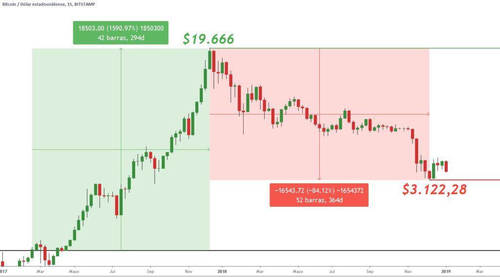 Último gran ciclo alcista y gran corrección de Bitcoin con cotizaciones históricas de Bitstamp. Gráfico: TradingView.