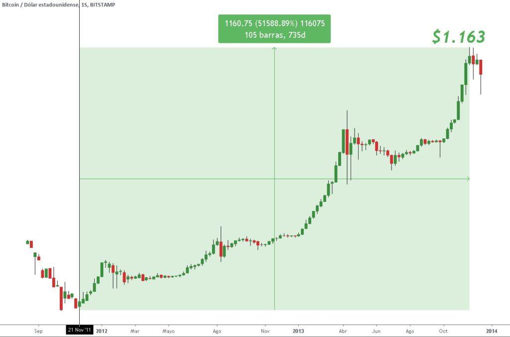 Primer rally alcista de Bitcoin registrado en TradingView según la cotización de Bitstamp, entre noviembre de 2011 y noviembre de 2013. Gráfico: TradingView.