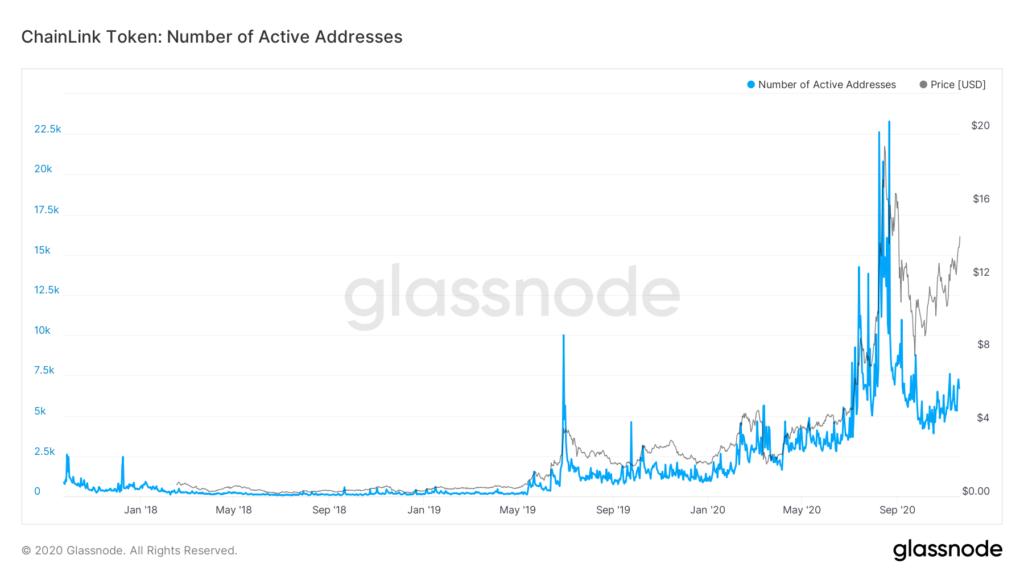 LINK, criptomoneda que ha tenido mayor usabilidad en comparación a BCH y LTC, ha demostrado caídas en adopción por debajo de los niveles de 2017 según la cantidad de direcciones activas. Fuente: Glassnode.