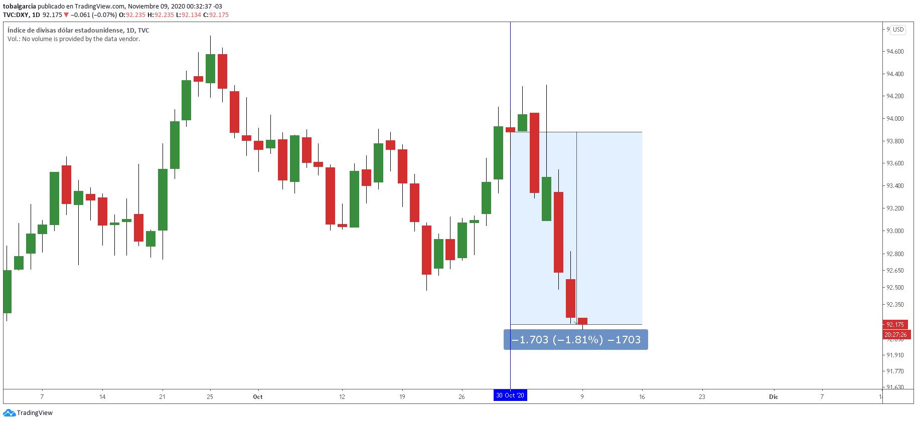 El índice de divisas estadounidense cayendo -1,8% en lo que va del mes de noviembre. Gráfico: TradingView.