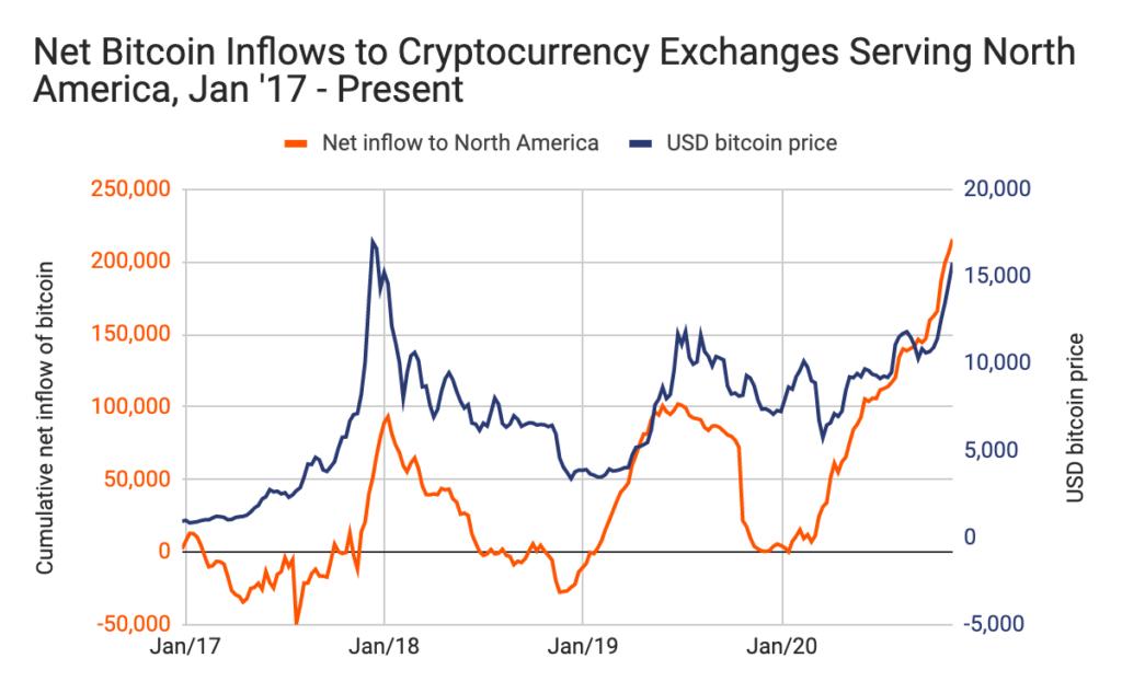 Entradas netas hacia exchanges de norteamérica (línea naranja). Fuente: Chainalysis.