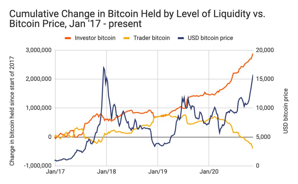 """La cantidad de wallets """"no líquidas"""" o """"inversores"""" (línea naranja), está creciendo en comparación a las wallets """"líquidas"""" o """"traders"""" (línea amarilla). Fuente: Chainalysis"""