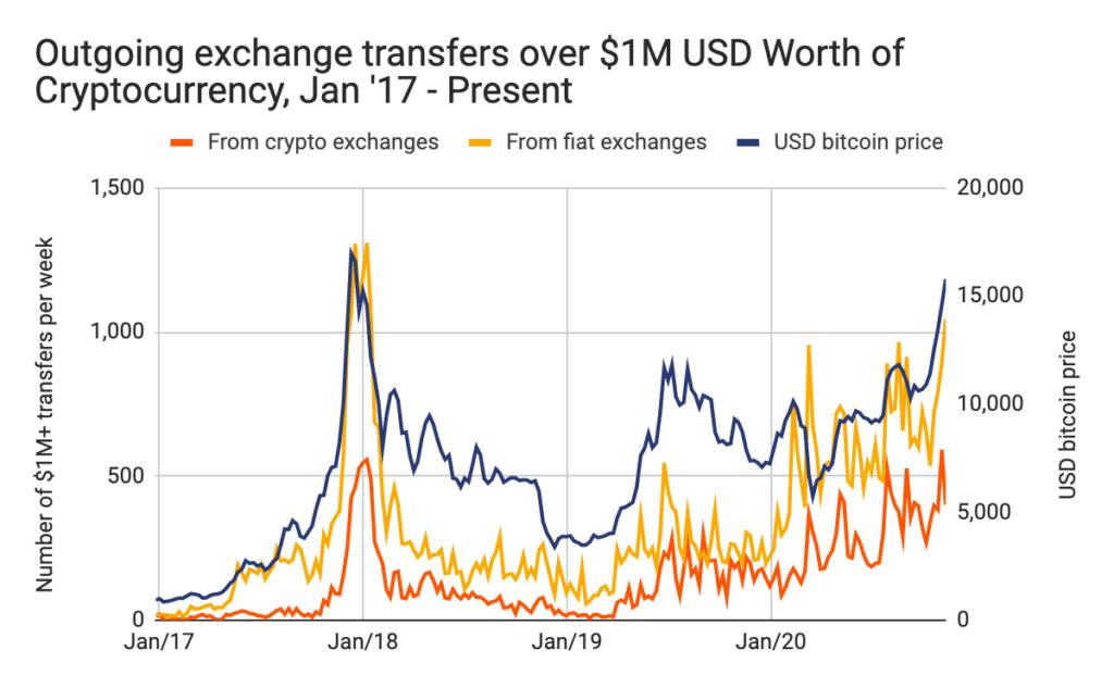 Transferencias de Bitcoins salientes por encima de US$ 1 millón desde exchanges fiat (línea amarilla) y exchanges crypto (línea naranja). Fuente: Chainalysis