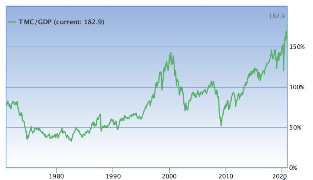 Correlación entre la Capitalización Total del Mercado y el Producto Interior Bruto en Estados Unidos. Fuente: @NorthmanTrader.