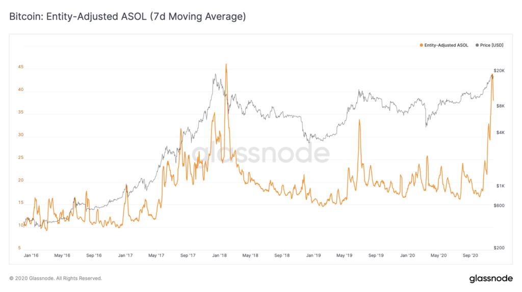 Vida útil promedio en los gastos de Bitcoin por parte de las entidades (línea amarilla). Fuente: Glassnode.
