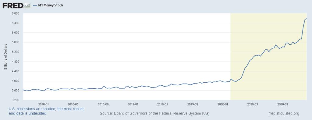 Gráfico del M1 Suministro de Dinero de los Estados Unidos. En amarillo remarcado el período desde el 3 de febrero hasta hoy. Fuente: fred.stlouisfed.org