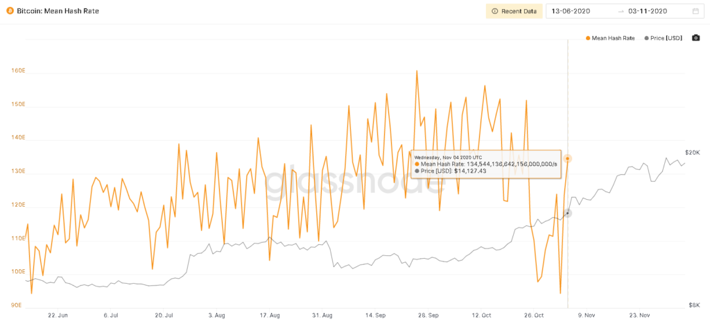 Gráfica del poder de hashing de Bitcoin alcanzando los 134 quintillones de hashes por segundo. Fuente: Glassnode.