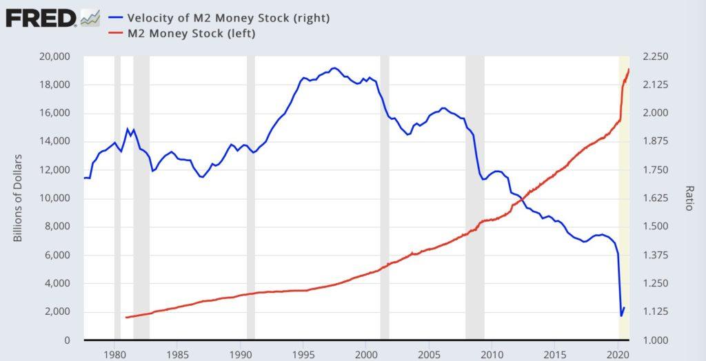 Velocidad del suministro del dinero (azul) y el suministro M2 de dinero en Estados Unidos. Fuente: @NorthmanTrader via fred.stlouisfed.org