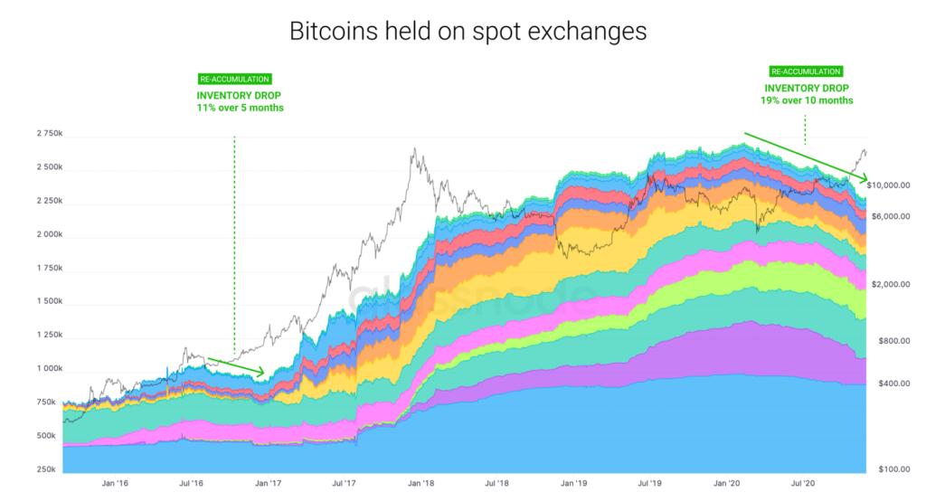 La reducción en el inventario de BTC dentro de los exchanges ha tenido la caída más larga y profunda de la historia, con una reducción del 19% en 10 meses. Fuente: Glassnode.