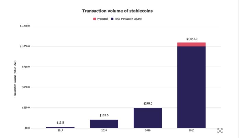 Volumen sobre blockchain transaccionado en stablecoins año tras año. Fuente: The Block.