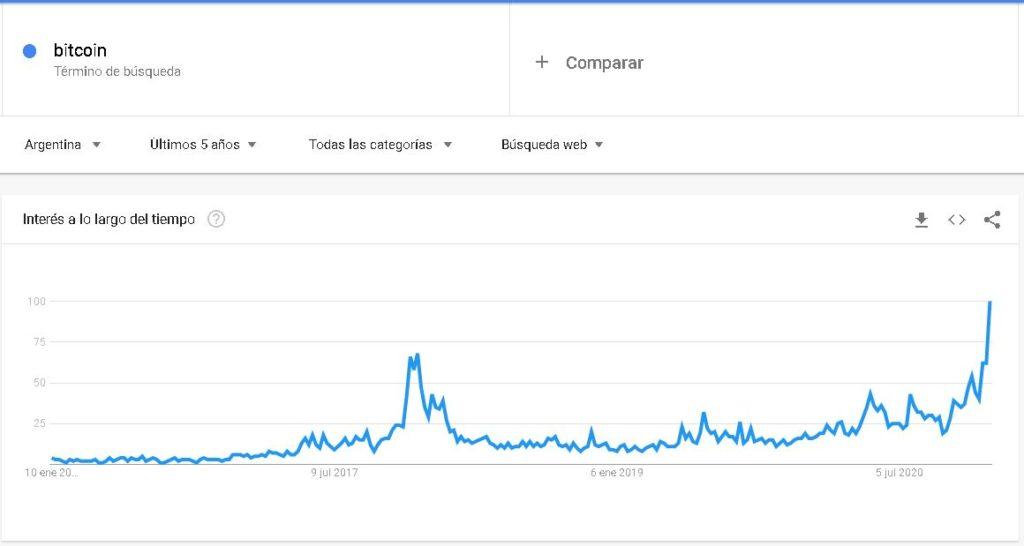 """La palabra """"bitcoin"""" en récord histórico de Google Trends con una altísima diferencia en comparación al máximo de interés alcanzado en 2017. Fuente: Google Trends."""