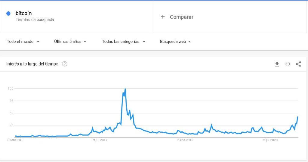 """Las búsquedas de """"bitcoin"""" en un contexto mundial están muy lejos de alcanzar el máximo del 2017. Fuente: Google Trends."""