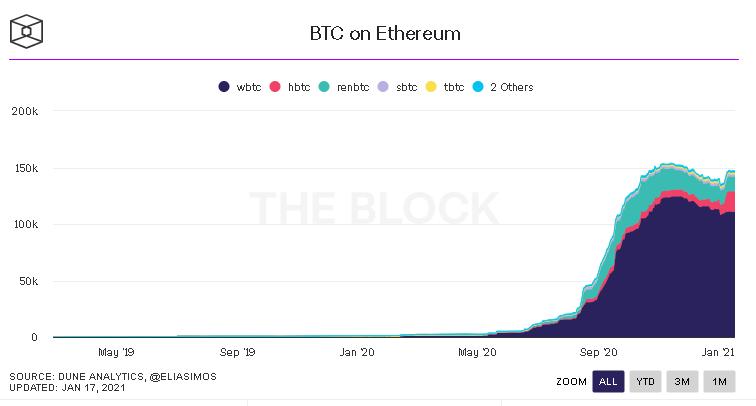 Cantidad de BTC corriendo sobre Ethereum a lo largo de la historia. Fuente: The Block.