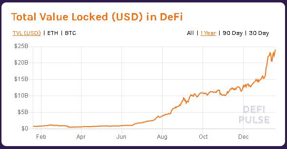 Crecimiento del TVL en DeFi durante el último año. Fuente: Defipulse.