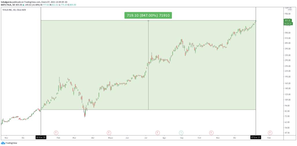 Revalorización de acciones de Tesla desde enero de 2020 hasta la actualidad. Fuente: TradingView.