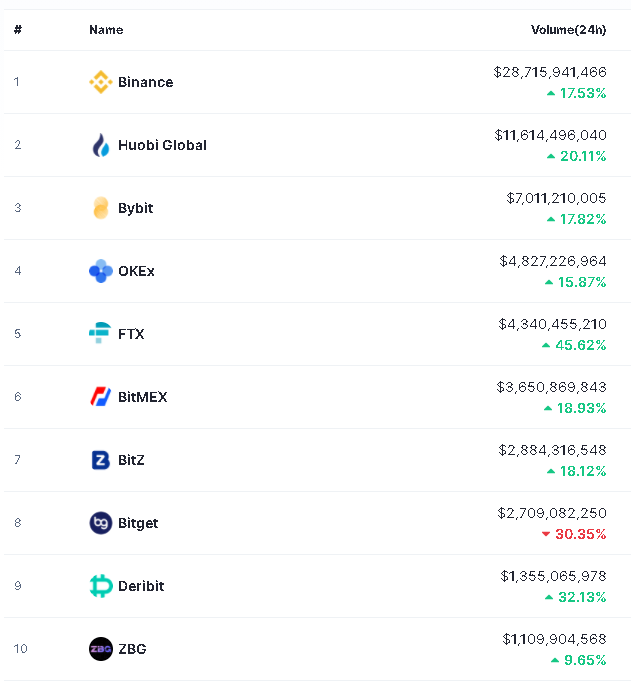 Top 10 exchanges centralizados de derivados financieros por volumen de 24 horas. Fuente: CoinMarketCap.