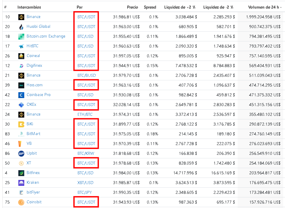 De los 20 mayores exchanges por volumen de trading de Bitcoin, 13 de ellos lideran con el par BTC/USDT. Los exchanges HitBTC y Bitcoin.com se incluyen, a pesar de que se muestren como BTC
