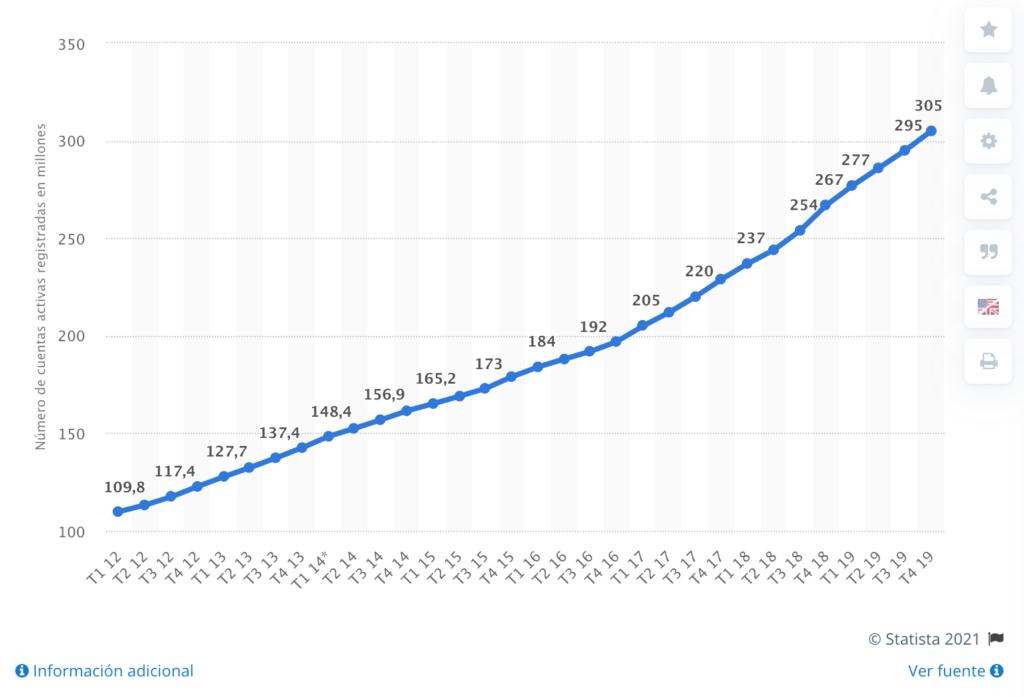 Statista PayPal usuarios