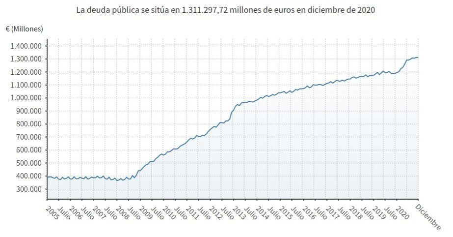 deuda espana.jpeg.optimal