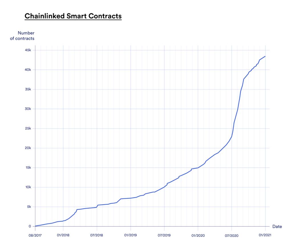 Crecimiento de contratos inteligentes
