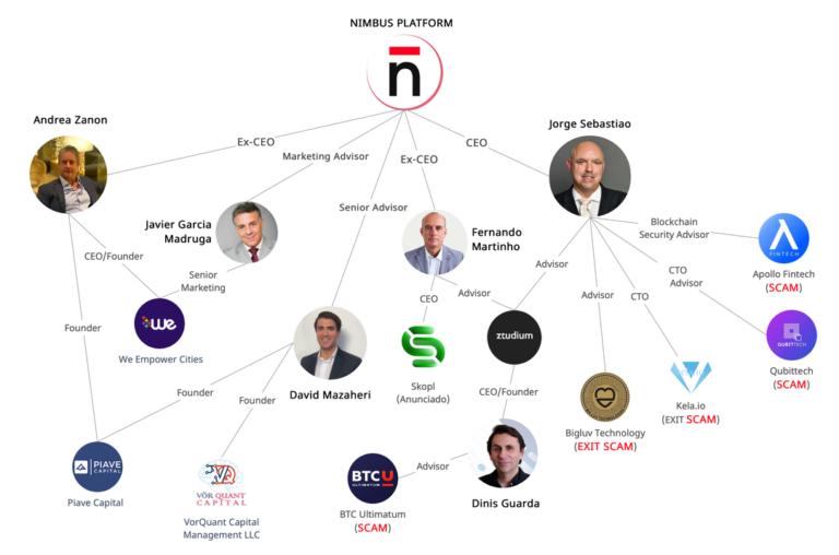 nimbus platform scam members 768x508 1