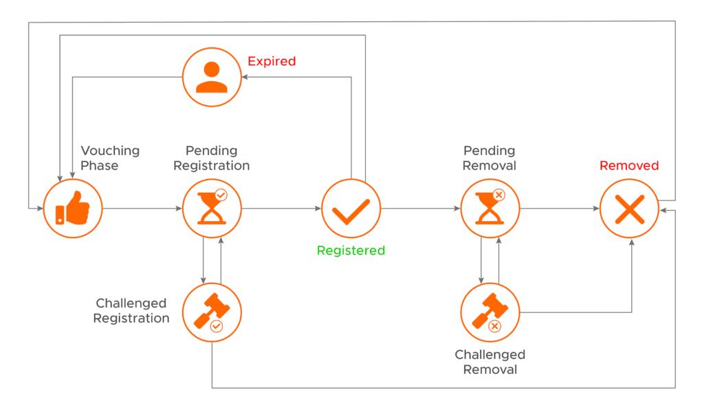 Process ProfileRegistration proofofhumanity