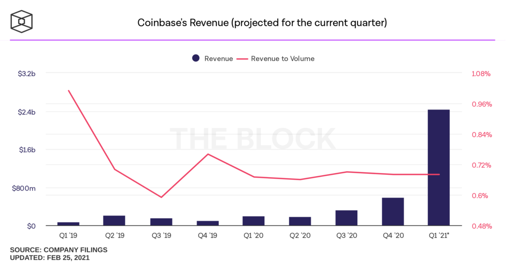 coinbase revenue