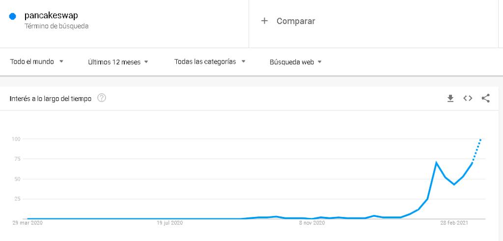 googletrends pancakeswap record