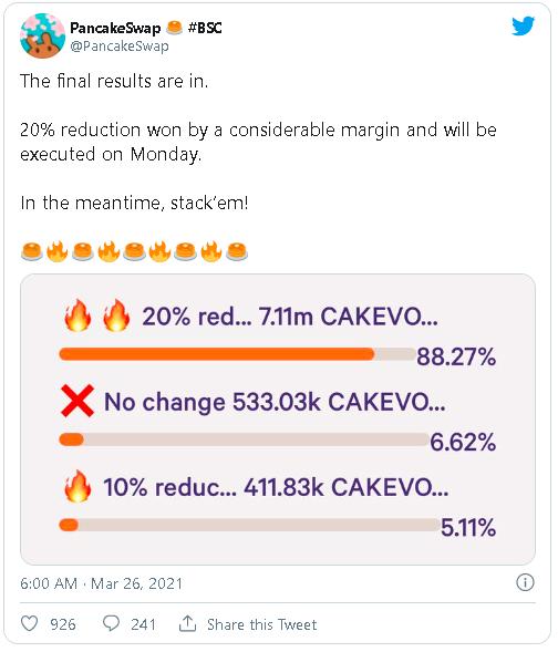 pancakeswap vote 20percentsupply